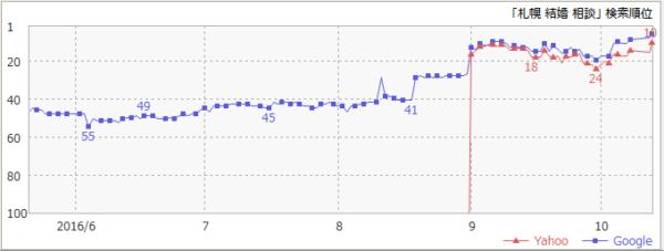 2016-10-13kekkonsoudan_chart